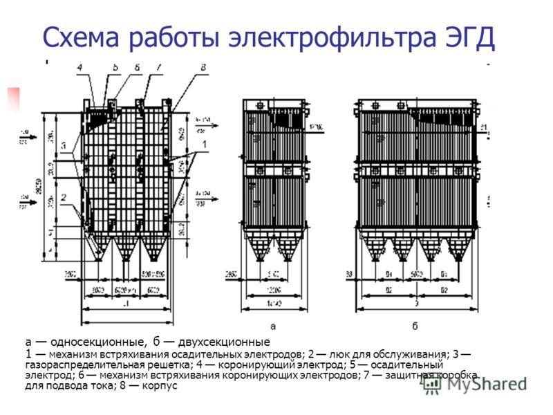 Схема работы электрофильтра ЭГД а односекционные, б двухсекционные 1 механизм встряхивания осадительных электродов; 2 люк для обслуживания; 3 газораспределительная решетка; 4 коронирующий электрод; 5 осадительный электрод; 6 механизм встряхивания кор
