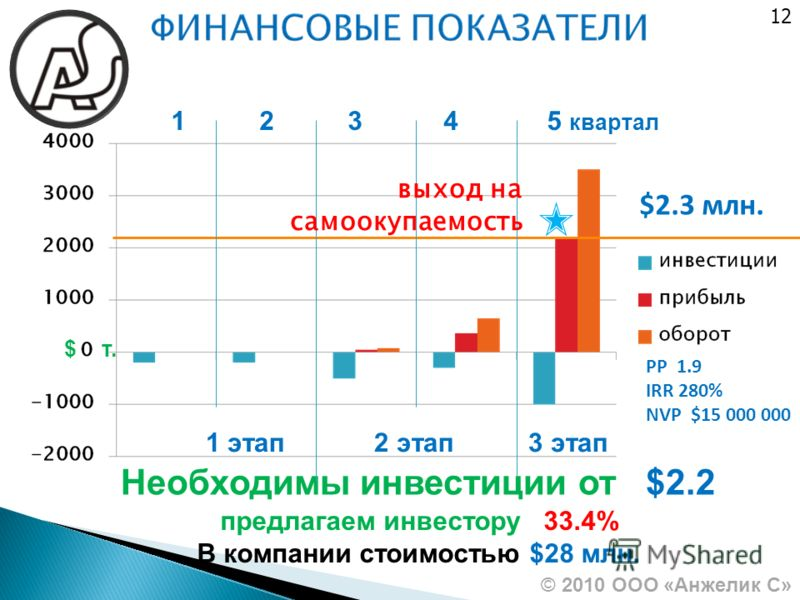 12 © 2010 ООО «Анжелик С» РР 1.9 IRR 280% NVP $15 000 000 1 этап 2 этап 3 этап $ т. $2.3 млн. Необходимы инвестиции от $2.2 1 2 3 4 5 квартал выход на самоокупаемость предлагаем инвестору 33.4% В компании стоимостью $28 млн.