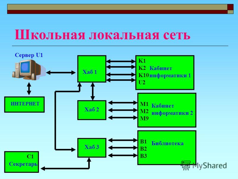 Школьная локальная сеть Сервер U1 Хаб 1 K1 K2 K10 U2 Кабинет информатики 1 Хаб 2 M1 M2 M9 Кабинет информатики 2 Хаб 3 B1 B2 B3 Библиотека C1 Секретарь ИНТЕРНЕТ