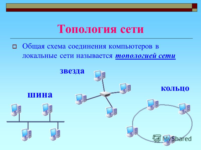 Топология сети Общая схема соединения компьютеров в локальные сети называется топологией сети шина звезда кольцо
