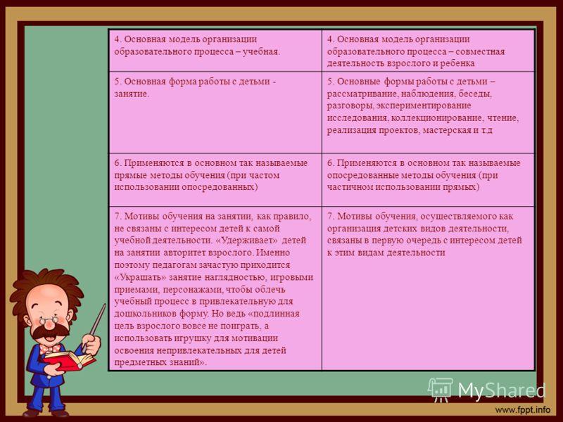 4. Основная модель организации образовательного процесса – учебная. 4. Основная модель организации образовательного процесса – совместная деятельность взрослого и ребенка 5. Основная форма работы с детьми - занятие. 5. Основные формы работы с детьми