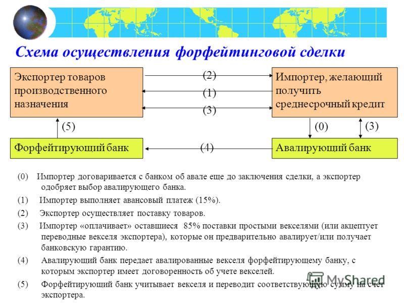 Схема осуществления форфейтинговой сделки (0) Импортер договаривается с банком об авале еще до заключения сделки, а экспортер одобряет выбор авалирующего банка. (1) Импортер выполняет авансовый платеж (15%). (2) Экспортер осуществляет поставку товаро