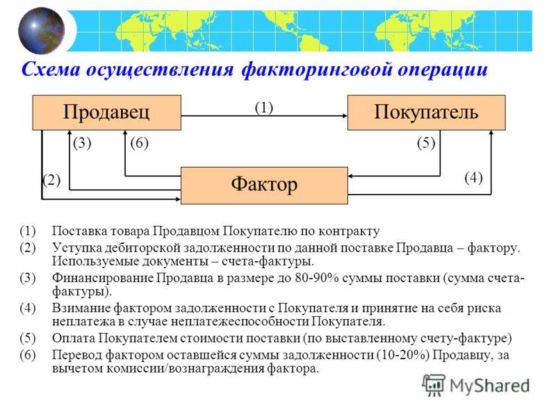 Схема осуществления факторинговой операции (1)Поставка товара Продавцом Покупателю по контракту (2)Уступка дебиторской задолженности по данной поставке Продавца – фактору. Используемые документы – счета-фактуры. (3)Финансирование Продавца в размере д