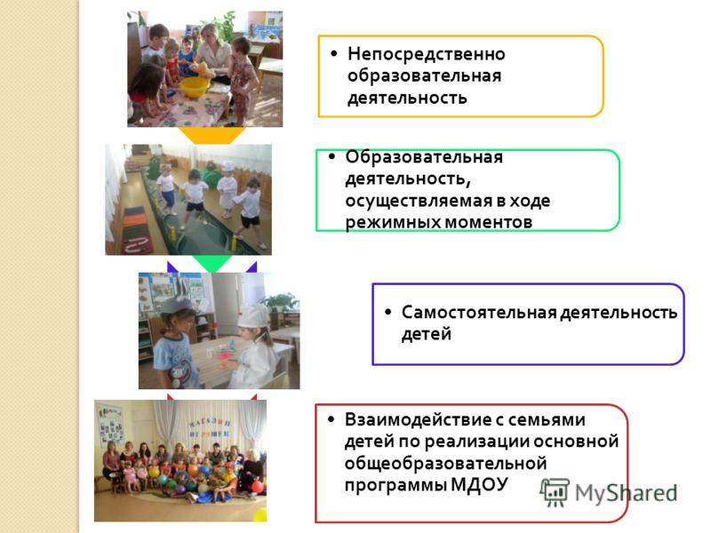 Непосредственно образовательная деятельность Образовательная деятельность, осуществляемая в ходе режимных моментов Самостоятельная деятельность детей Взаимодействие с семьями детей по реализации основной общеобразовательной программы МДОУ