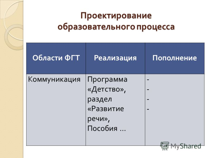 Проектирование образовательного процесса Области ФГТРеализацияПополнение КоммуникацияПрограмма « Детство », раздел « Развитие речи », Пособия … --------