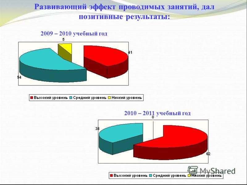 2010 – 2011 учебный год 2009 – 2010 учебный год Развивающий эффект проводимых занятий, дал позитивные результаты: