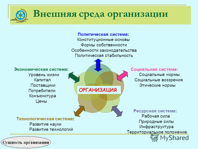 Внешняя среда организации ОРГАНИЗАЦИЯ Сущность организации