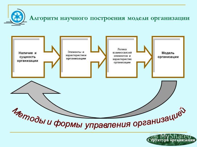 Алгоритм научного построения модели организации Элементы и характеристики организации Элементы и характеристики организации Логика взаимосвязей элементов и характеристик организации Наличие и сущность организации Наличие и сущность организации Модель