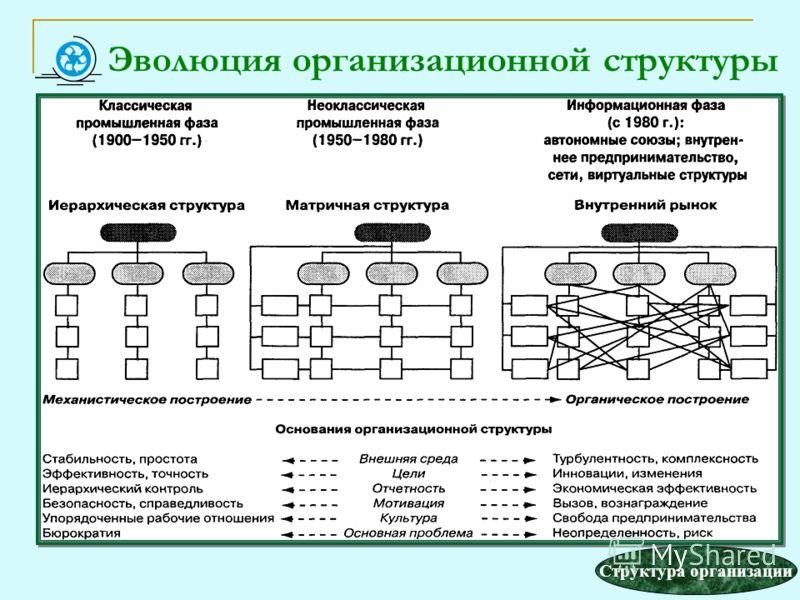Эволюция организационной структуры
