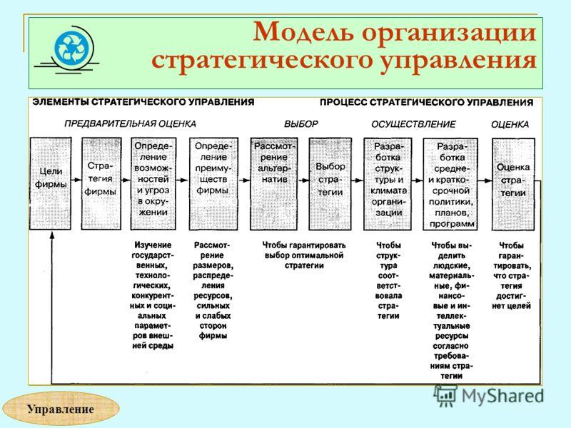 Модель организации стратегического управления Управление