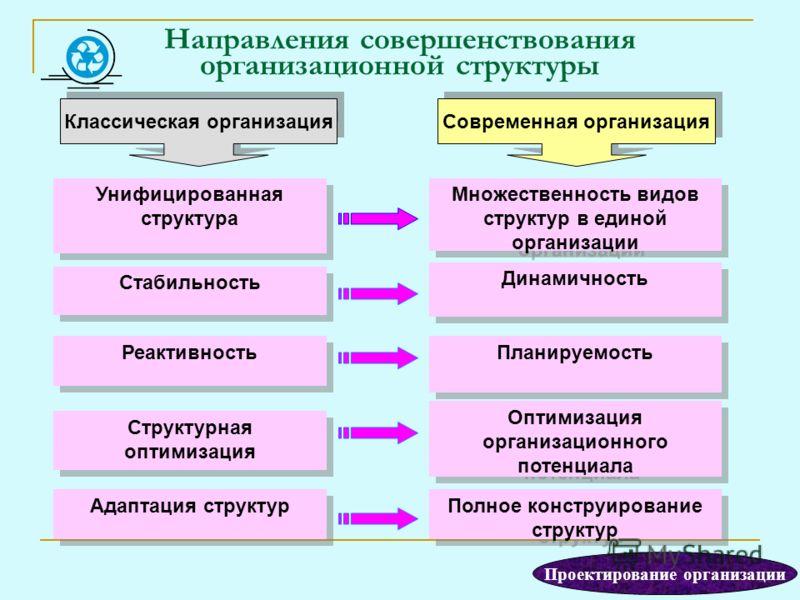 Направления совершенствования организационной структуры Унифицированная структура Множественность видов структур в единой организации Стабильность Динамичность Реактивность Планируемость Структурная оптимизация Оптимизация организационного потенциала