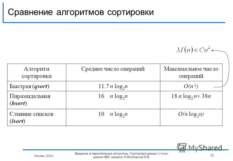 Алгоритм сортировки Среднее число операцийМаксимальное число операций Быстрая (qsort)11.7 n log 2 nO(n 2 ) Пирамидальная (hsort) 16 n log 2 n18 n log 2 n+ 38n Слияние списков (lsort) 10 n log 2 nO(n log 2 n) Сравнение алгоритмов сортировки Введение в