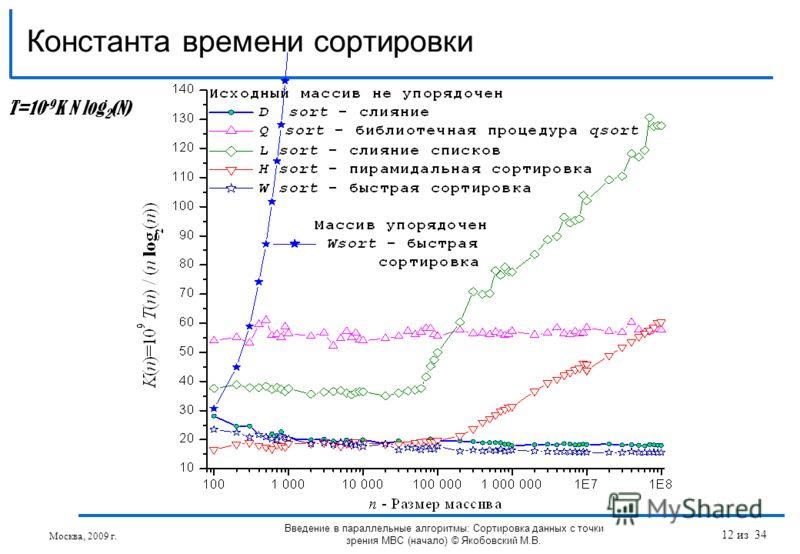 Константа времени сортировки T=10 -9 K N log 2 (N) Введение в параллельные алгоритмы: Сортировка данных с точки зрения МВС (начало) © Якобовский М.В. Москва, 2009 г. 12 из 34