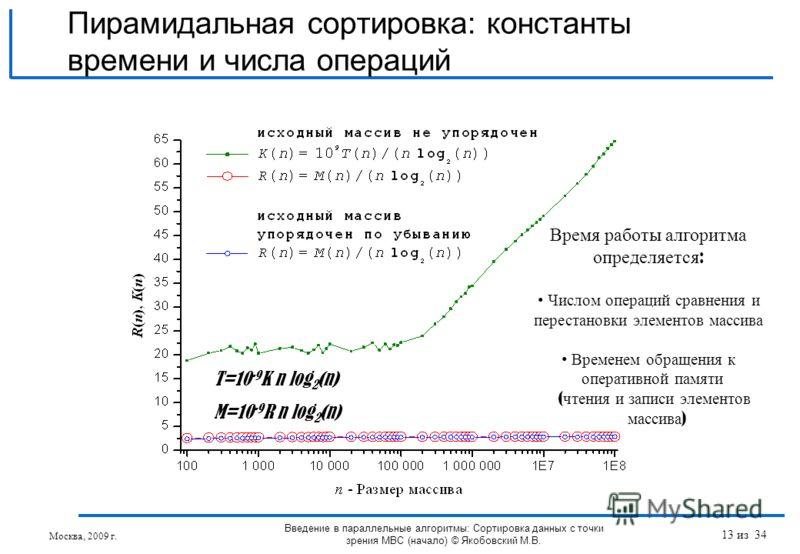 T=10 -9 K n log 2 (n) M=10 -9 R n log 2 (n) Пирамидальная сортировка: константы времени и числа операций Введение в параллельные алгоритмы: Сортировка данных с точки зрения МВС (начало) © Якобовский М.В. Москва, 2009 г. Время работы алгоритма определ