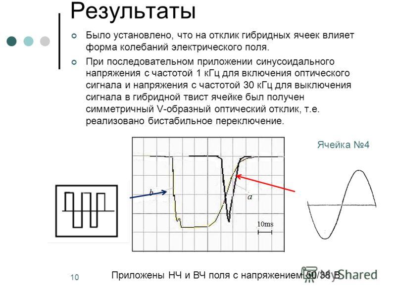 10 Результаты Было установлено, что на отклик гибридных ячеек влияет форма колебаний электрического поля. При последовательном приложении синусоидального напряжения с частотой 1 кГц для включения оптического сигнала и напряжения с частотой 30 кГц для