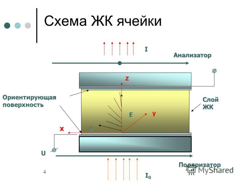 4 Ориентирующаяповерхность СлойЖК E I0I0I0I0 Поляризатор I Анализатор U z x y Схема ЖК ячейки