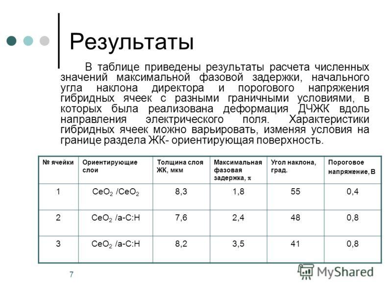 7 Результаты В таблице приведены результаты расчета численных значений максимальной фазовой задержки, начального угла наклона директора и порогового напряжения гибридных ячеек с разными граничными условиями, в которых была реализована деформация ДЧЖК