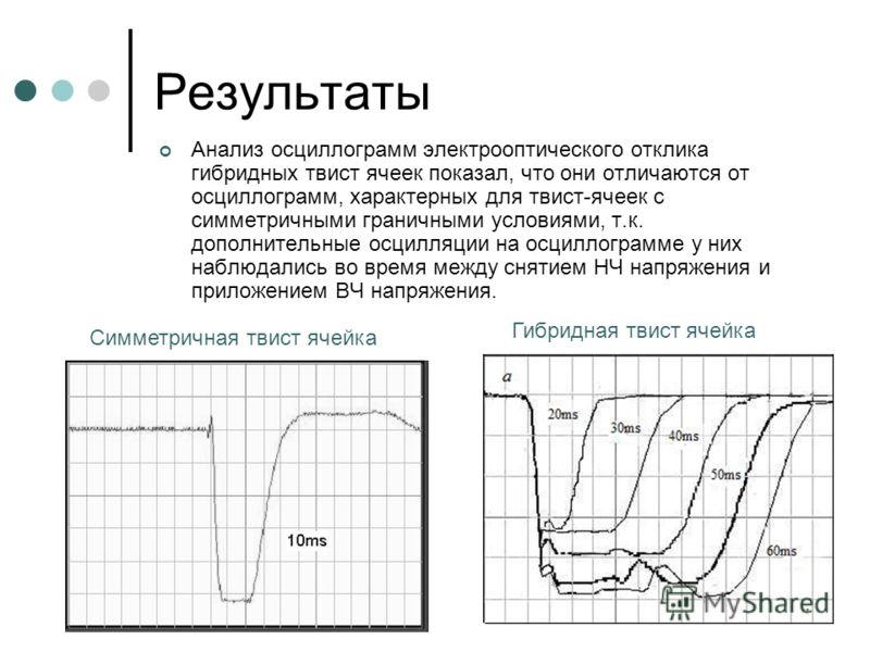 9 Результаты Анализ осциллограмм электрооптического отклика гибридных твист ячеек показал, что они отличаются от осциллограмм, характерных для твист-ячеек с симметричными граничными условиями, т.к. дополнительные осцилляции на осциллограмме у них наб