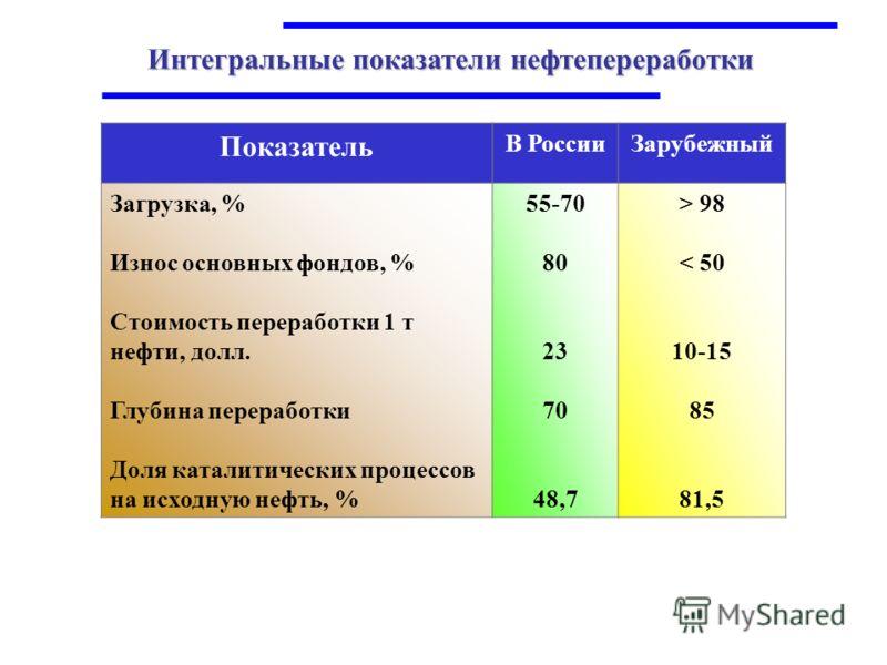 Интегральные показатели нефтепереработки Показатель В РоссииЗарубежный Загрузка, % Износ основных фондов, % Стоимость переработки 1 т нефти, долл. Глубина переработки Доля каталитических процессов на исходную нефть, % 55-70 80 23 70 48,7 > 98 < 50 10