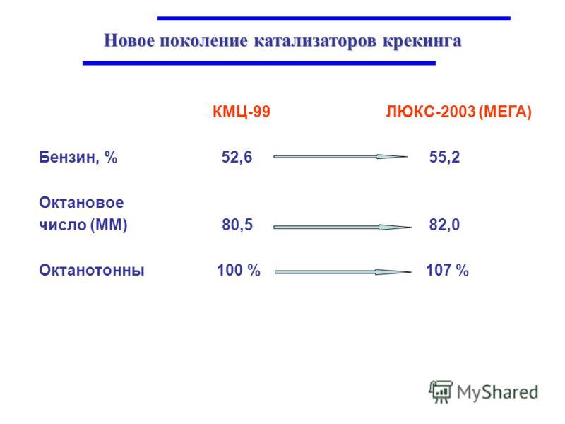 Новое поколение катализаторов крекинга КМЦ-99 ЛЮКС-2003 (МЕГА) Бензин, % 52,6 55,2 Октановое число (ММ) 80,5 82,0 Октанотонны 100 % 107 %