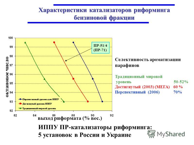 ИППУ ПР-катализаторы риформинга: 5 установок в России и Украине Селективность ароматизации парафинов Традиционный мировой уровень 50-52% Достигнутый (2003) (МЕГА) 60 % Перспективный (2006) 70% выход риформата (% вес.) октановое число ПР-51/4 (ПР-71)