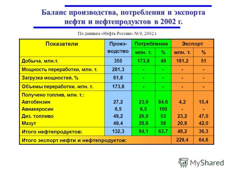 Баланс производства, потребления и экспорта нефти и нефтепродуктов в 2002 г. По данным «Нефть России» 9, 2002 г. Показатели Произ- водство ПотреблениеЭкспорт млн. т.% % Добыча, млн.т.355173,849181,251 Мощность переработки, млн. т.281,3---- Загрузка м