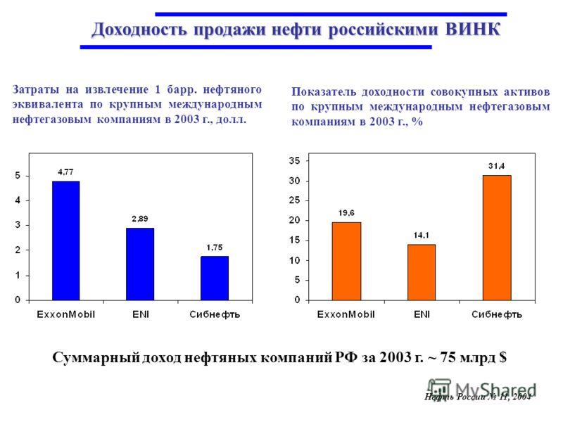 Затраты на извлечение 1 барр. нефтяного эквивалента по крупным международным нефтегазовым компаниям в 2003 г., долл. Показатель доходности совокупных активов по крупным международным нефтегазовым компаниям в 2003 г., % Нефть России 11, 2004 Суммарный