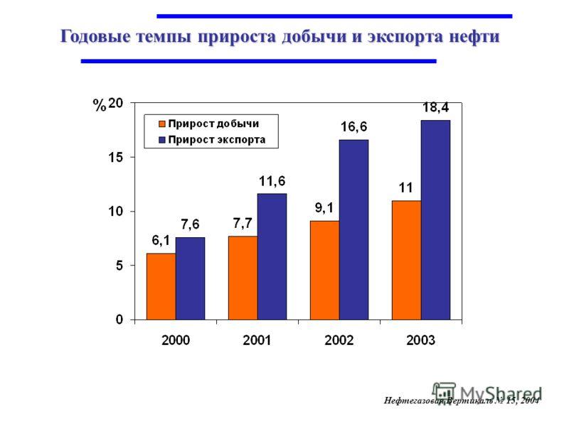 Годовые темпы прироста добычи и экспорта нефти Нефтегазовая Вертикаль 15, 2004