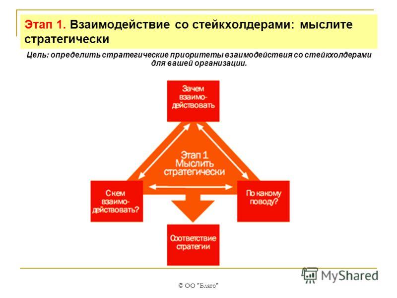 © ОО Благо Этап 1. Взаимодействие со стейкхолдерами: мыслите стратегически Цель: определить стратегические приоритеты взаимодействия со стейкхолдерами для вашей организации.