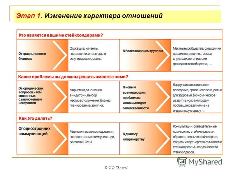 © ОО Благо Этап 1. Изменение характера отношений