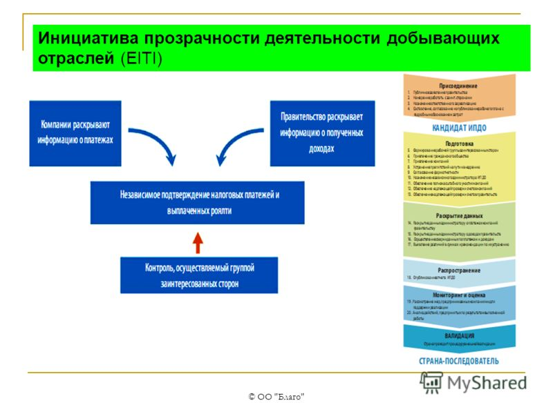 © ОО Благо AA1000SES в контексте международных стандартов прозрачности и устойчивого развития Инициатива прозрачности деятельности добывающих отраслей (EITI)