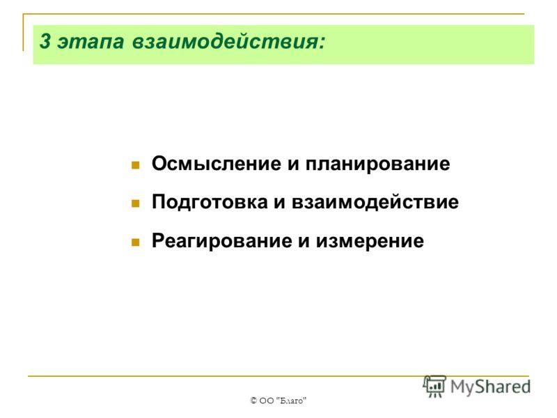 © ОО Благо 3 этапа взаимодействия: Осмысление и планирование Подготовка и взаимодействие Реагирование и измерение