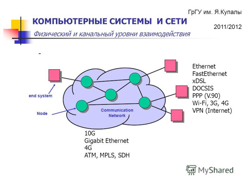 ГрГУ им. Я.Купалы 2011/2012 Физический и канальный уровни взаимодействия КОМПЬЮТЕРНЫЕ СИСТЕМЫ И СЕТИ 10G Gigabit Ethernet 4G ATM, MPLS, SDH Ethernet FastEthernet xDSL DOCSIS PPP (V.90) Wi-Fi, 3G, 4G VPN (Internet)