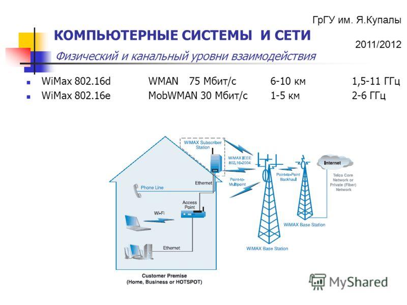 ГрГУ им. Я.Купалы 2011/2012 Физический и канальный уровни взаимодействия КОМПЬЮТЕРНЫЕ СИСТЕМЫ И СЕТИ WiMax 802.16d WMAN 75 Мбит/с 6-10 км 1,5-11 ГГц WiMax 802.16e MobWMAN 30 Мбит/с1-5 км 2-6 ГГц
