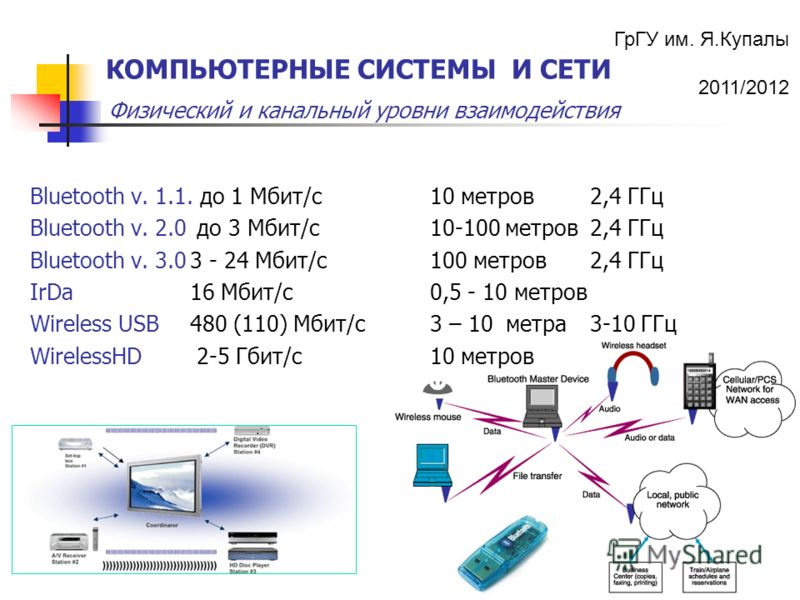 ГрГУ им. Я.Купалы 2011/2012 Физический и канальный уровни взаимодействия КОМПЬЮТЕРНЫЕ СИСТЕМЫ И СЕТИ Bluetooth v. 1.1. до 1 Мбит/с10 метров2,4 ГГц Bluetooth v. 2.0 до 3 Мбит/с10-100 метров2,4 ГГц Bluetooth v. 3.03 - 24 Мбит/с100 метров2,4 ГГц IrDa 16