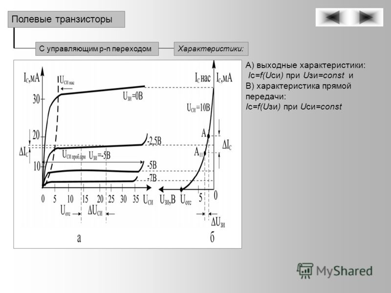 С управляющим p-n переходом Полевые транзисторы Характеристики: А) выходные характеристики: Iс=f(Uси) при Uзи=const и В) характеристика прямой передачи: Iс=f(Uзи) при Uси=const