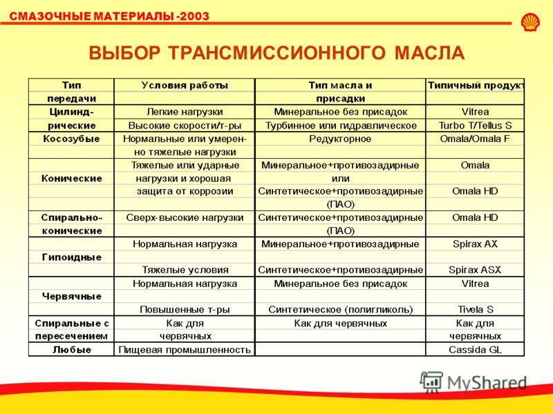 SHELL LUBRICANTS СМАЗОЧНЫЕ МАТЕРИАЛЫ -2003 ВЫБОР ТРАНСМИССИОННОГО МАСЛА