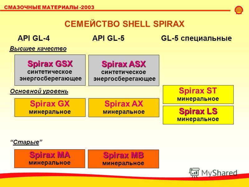 SHELL LUBRICANTS СМАЗОЧНЫЕ МАТЕРИАЛЫ -2003 СЕМЕЙСТВО SHELL SPIRAX Spirax ST минеральное Spirax LS минеральное API GL-4API GL-5 GL-5 специальные Spirax GSX синтетическое энергосберегающее Spirax ASX синтетическое энергосберегающее Spirax GX минерально