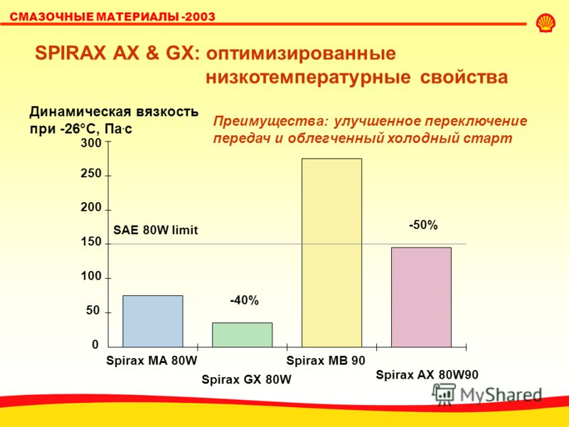 SHELL LUBRICANTS СМАЗОЧНЫЕ МАТЕРИАЛЫ -2003 Преимущества: улучшенное переключение передач и облегченный холодный старт 300 250 200 150 100 50 0 Spirax MA 80W Spirax GX 80W Spirax MB 90 Spirax AX 80W90 Динамическая вязкость при -26°C, Пa. с -40% -50% S