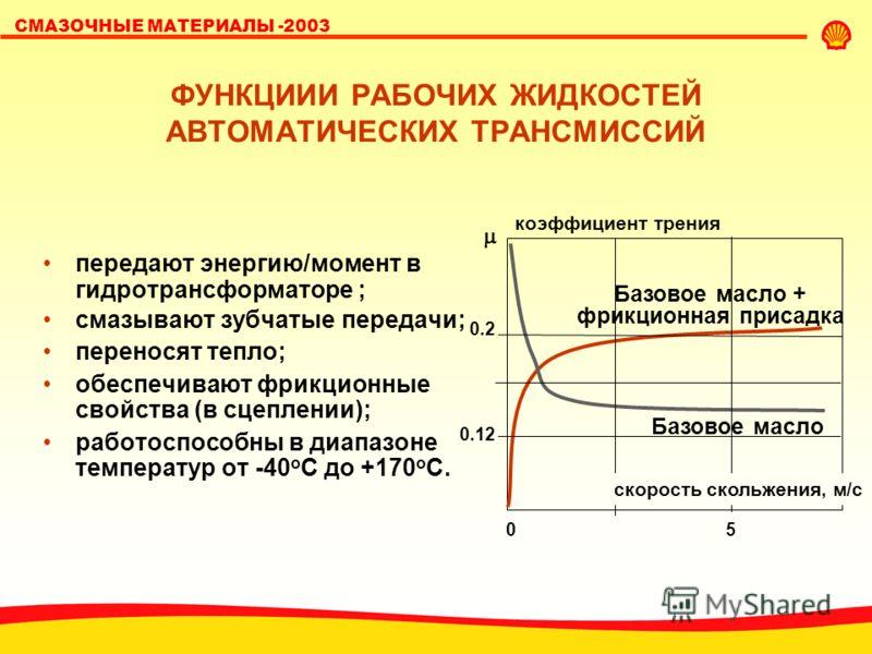 SHELL LUBRICANTS СМАЗОЧНЫЕ МАТЕРИАЛЫ -2003 ФУНКЦИИИ РАБОЧИХ ЖИДКОСТЕЙ АВТОМАТИЧЕСКИХ ТРАНСМИССИЙ передают энергию/момент в гидротрансформаторе ; смазывают зубчатые передачи; переносят тепло; обеспечивают фрикционные свойства (в сцеплении); работоспос