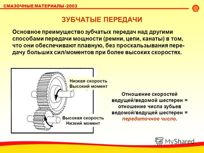 SHELL LUBRICANTS СМАЗОЧНЫЕ МАТЕРИАЛЫ -2003 ЗУБЧАТЫЕ ПЕРЕДАЧИ Низкая скорость Высокий момент Высокая скорость Низкий момент Основное преимущество зубчатых передач над другими способами передачи мощности (ремни, цепи, канаты) в том, что они обеспечиваю