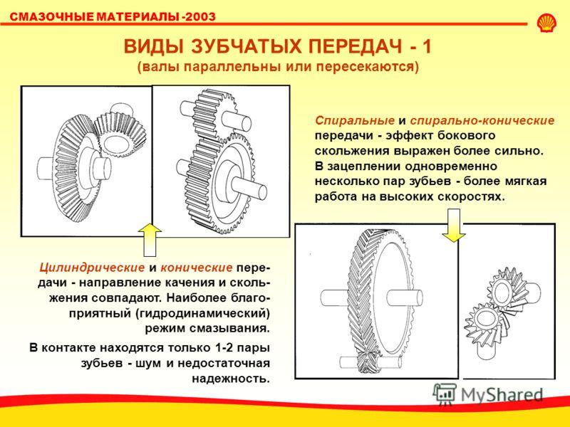 SHELL LUBRICANTS СМАЗОЧНЫЕ МАТЕРИАЛЫ -2003 ВИДЫ ЗУБЧАТЫХ ПЕРЕДАЧ - 1 (валы параллельны или пересекаются) Спиральные и спирально-конические передачи - эффект бокового скольжения выражен более сильно. В зацеплении одновременно несколько пар зубьев - бо
