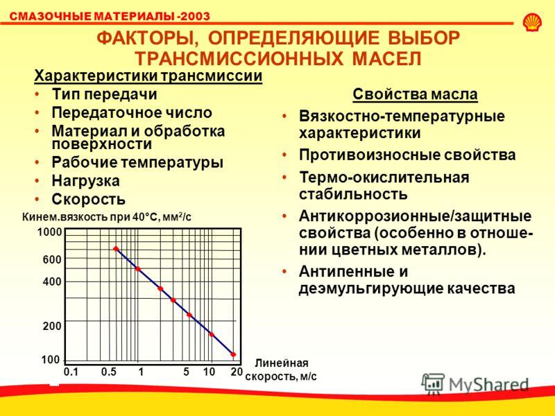 SHELL LUBRICANTS СМАЗОЧНЫЕ МАТЕРИАЛЫ -2003 ФАКТОРЫ, ОПРЕДЕЛЯЮЩИЕ ВЫБОР ТРАНСМИССИОННЫХ МАСЕЛ Характеристики трансмиссии Тип передачи Передаточное число Материал и обработка поверхности Рабочие температуры Нагрузка Скорость Свойства масла Вязкостно-те