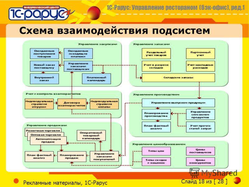 1С-Рарус: Управление рестораном (бэк-офис), ред.1 Слайд 18 из [ 28 ] Рекламные материалы, 1С-Рарус Схема взаимодействия подсистем