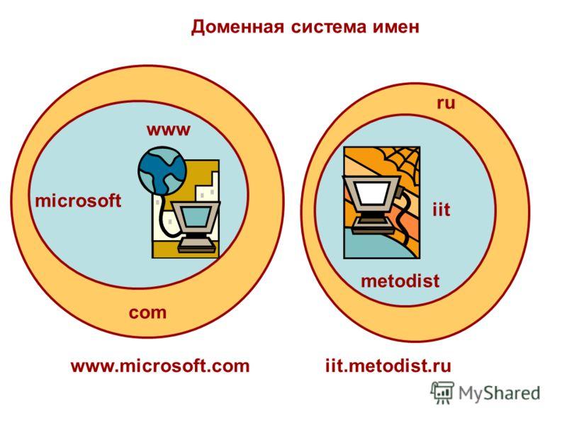 ru Доменная система имен com microsoft www iit metodist www.microsoft.comiit.metodist.ru ru
