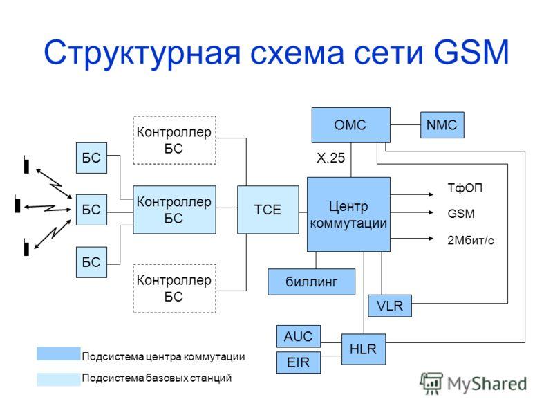 Структурная схема сети GSM Центр коммутации TCE Контроллер БС Контроллер БС Контроллер БС OMC Х.25 NMC биллинг VLR HLR AUC EIR 2Мбит/с ТфОП GSM Подсистема центра коммутации Подсистема базовых станций