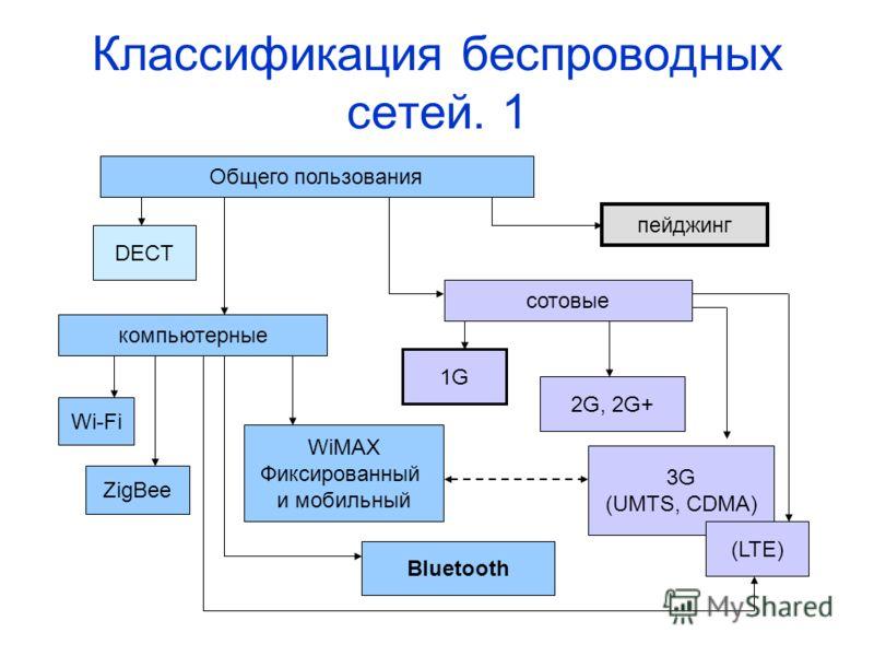 Классификация беспроводных сетей. 1 Общего пользования DECT пейджинг сотовые компьютерные Wi-Fi WiMAX Фиксированный и мобильный 1G 2G, 2G+ 3G (UMTS, CDMA) Bluetooth ZigBee (LTE)