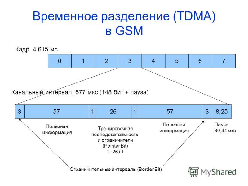 Временное разделение (TDMA) в GSM 07654321 Кадр, 4.615 мс 35712615738,25 Канальный интервал, 577 мкс (148 бит + пауза) Полезная информация Полезная информация Пауза 30,44 мкс Ограничительные интервалы (Border Bit) Тренировочная последовательность и о
