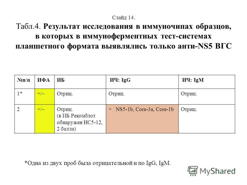 Слайд 14. Табл.4. Результат исследования в иммуночипах образцов, в которых в иммуноферментных тест-системах планшетного формата выявлялись только анти-NS5 ВГС *Одна из двух проб была отрицательной и по IgG, IgM. п/пИФАИБ ИЧ: IgG ИЧ: IgM 1*+/–Отриц. 2