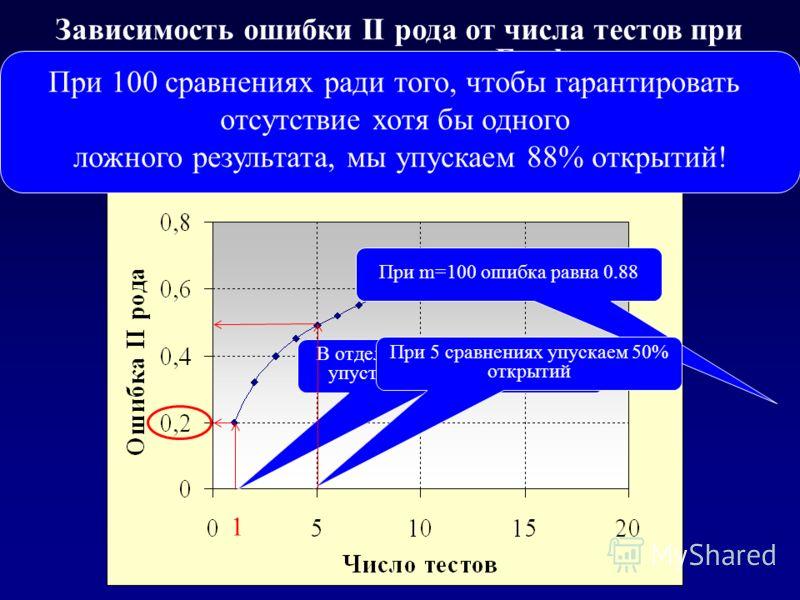 Зависимость ошибки II рода от числа тестов при использовании поправки Бонферрони Вероятность пропустить ген с OR=2.7 на выборках 100 (case) и 100 (control) При 100 сравнениях ради того, чтобы гарантировать отсутствие хотя бы одного ложного результата